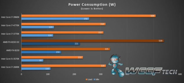 FX-8150 Power Consumption