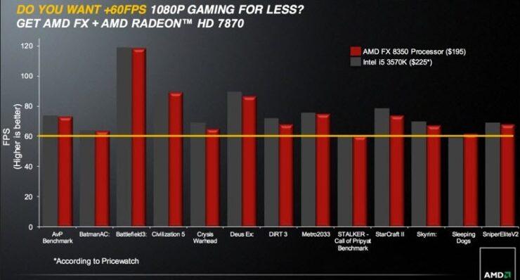 fx-vishera-gaming-performance