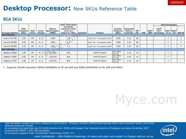 Intel BGA SKUs