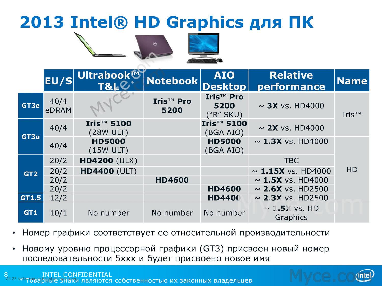 Leaked Intel CPU Roadmap Reveals Haswell Refresh, BGA ...