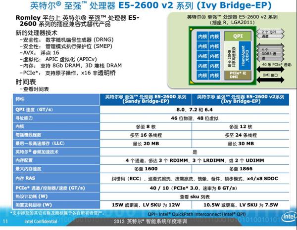 Intel-Ivy-Bridge-EP_EN-Xeon-2