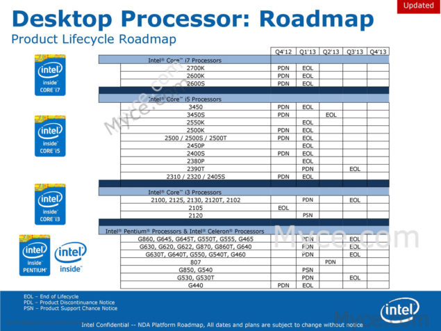 Intel Sandy Bridge Ivy Bridge EOL