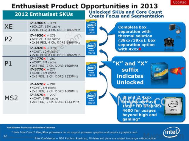 Intel X79