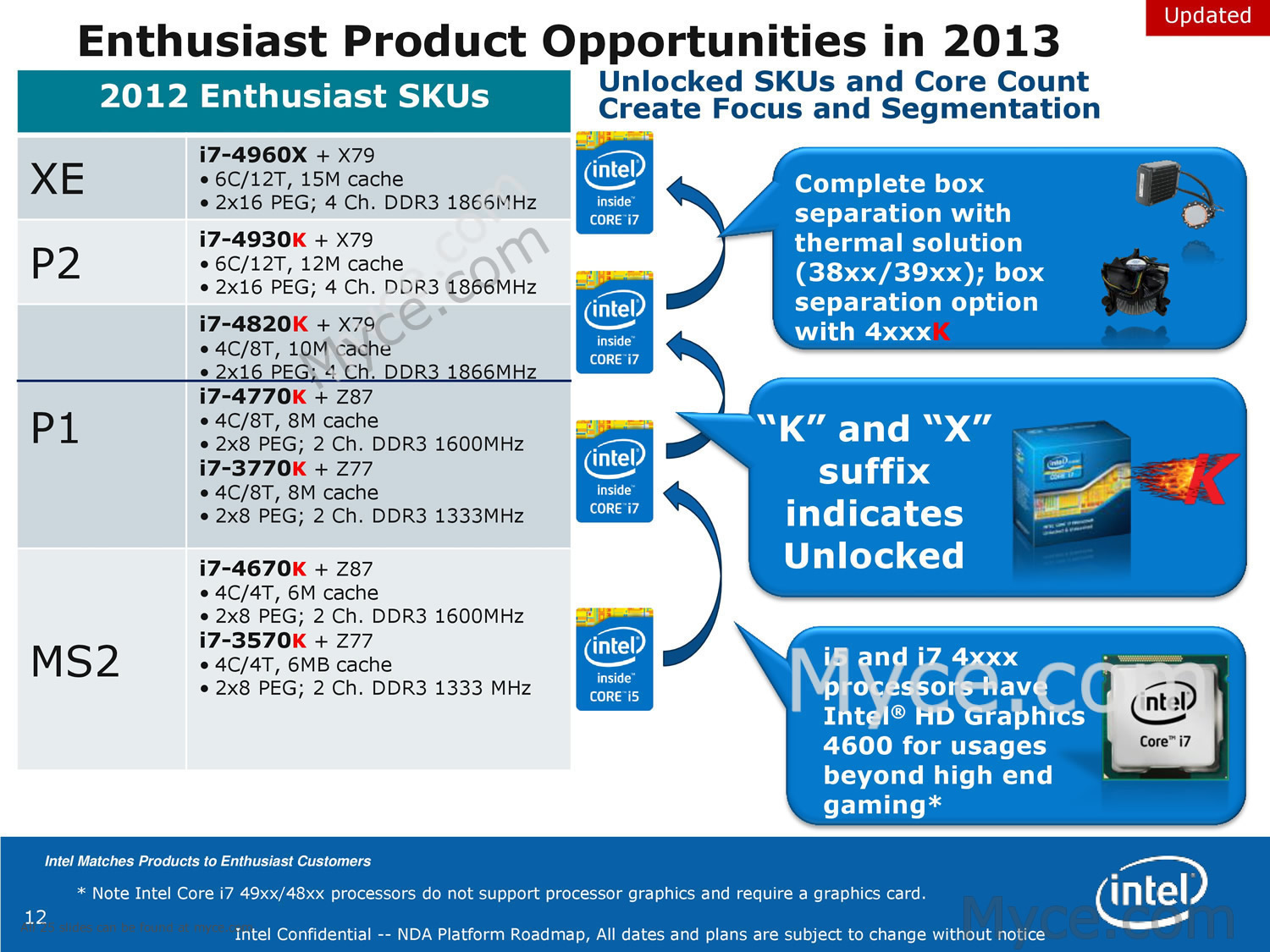 Leaked Intel Cpu Roadmap Reveals Haswell Refresh Bga Processors And I7 2600k 2nd Proc Only X79