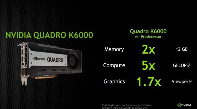 NVIDIA Quadro K6000 Performance
