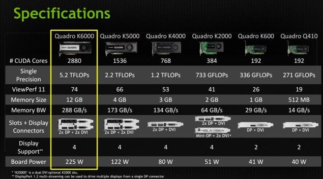 Quadro K6000 Specs