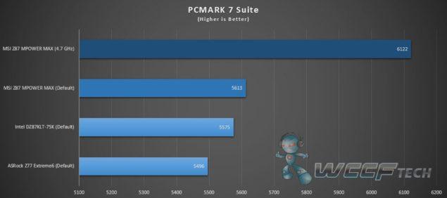 Z87 MPOWER MAX_PCMARK7