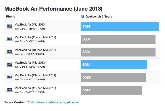 macbook air test