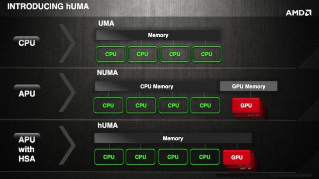 AMD APU HSA