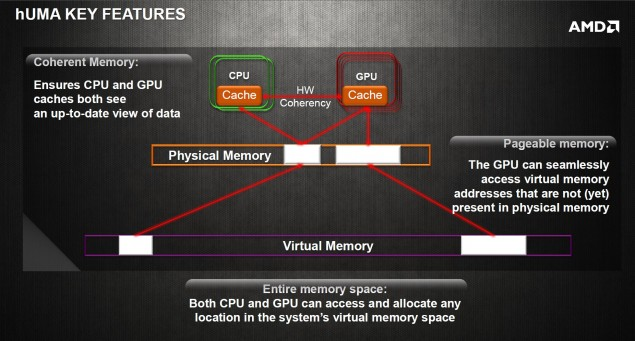 AMD HUMA Features