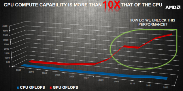 AMD HUMA Performance