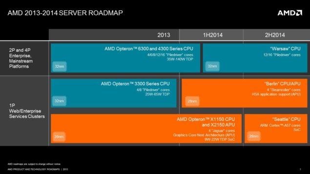 AMD Public Server Roadmap
