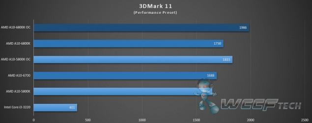 AMD Richland A10-6800K_3DMark 11