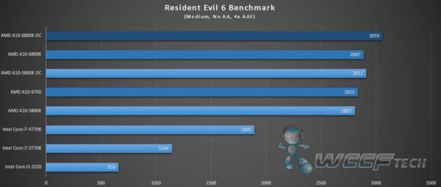 AMD Richland A10-6800K_Resident Evil 6