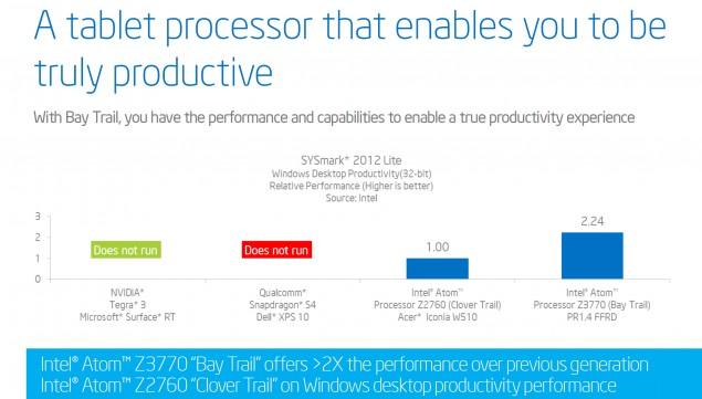 Atom Z300 Series Sysmark 2012 benchmark