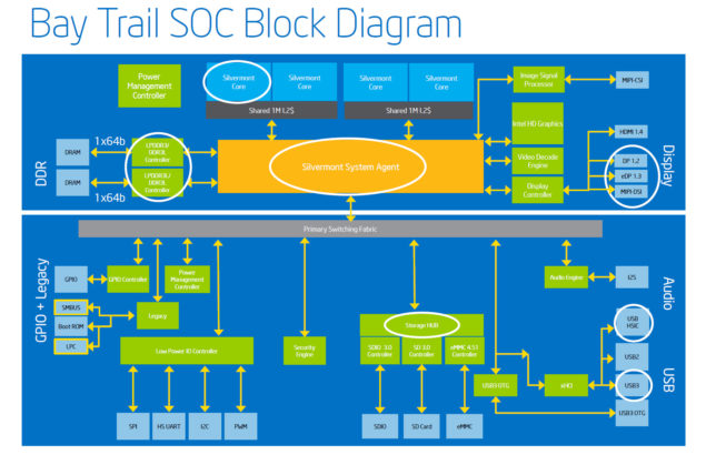 Bay Trail SOC Block Diagram
