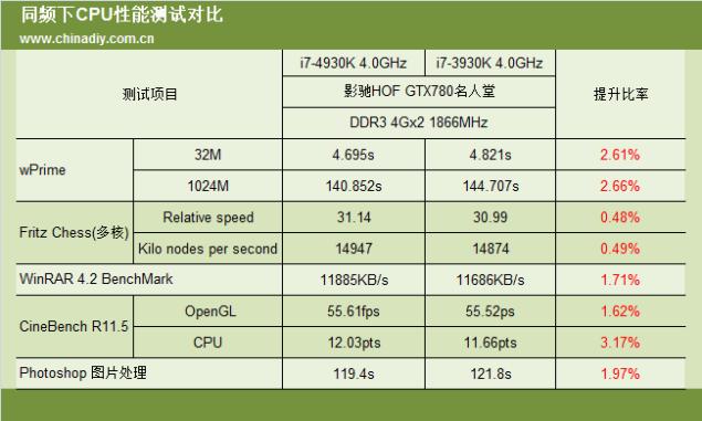 Core i7-4930K Overclock performance