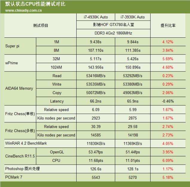 Core i7-4930K Performance