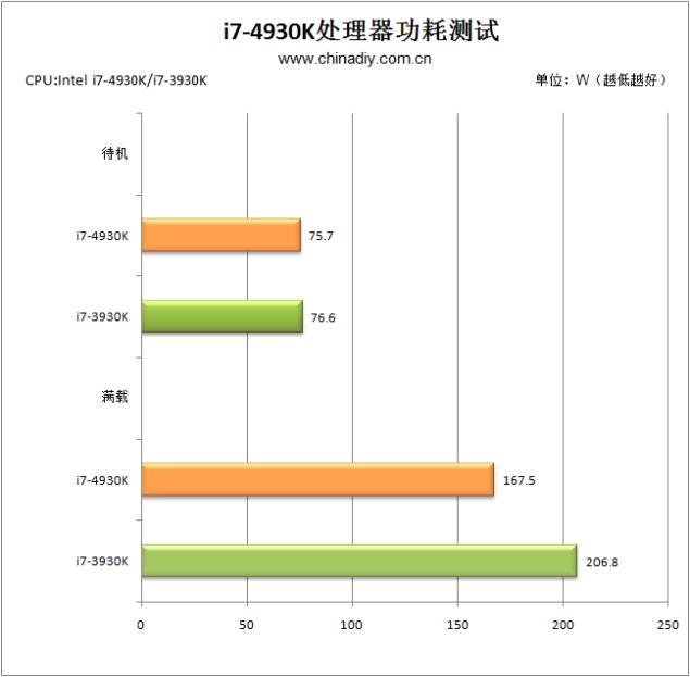 Core i7-4930K Power Consumption