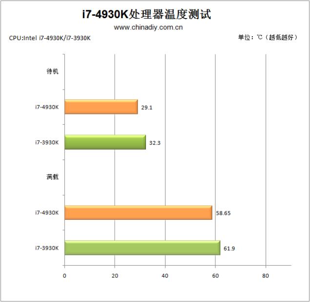 Core i7-4930K Temperatures