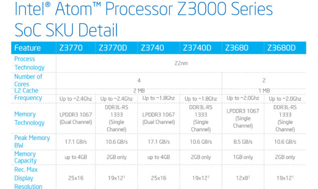 Intel Atom Z3000 Series Lineup SKU