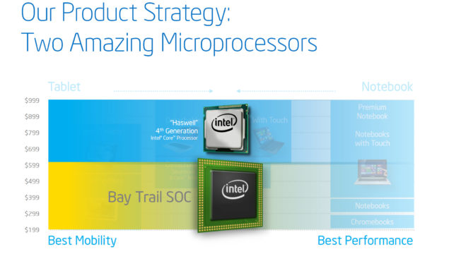 Intel Product Strategy 2013