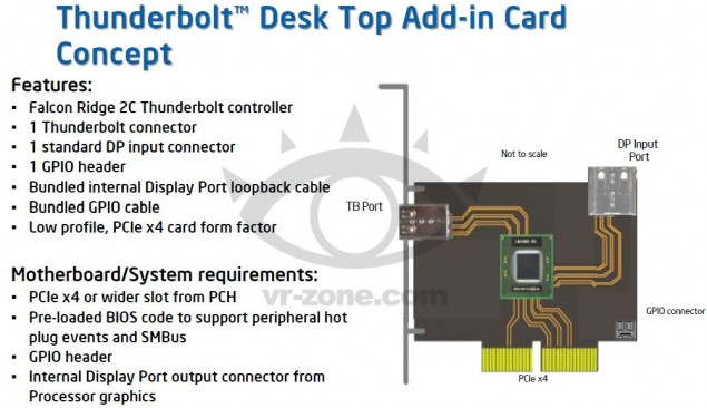 Thunderbolt PCIe Expansion Cards Light Peak