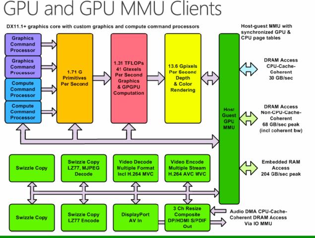 Xbox One GPU Architecture