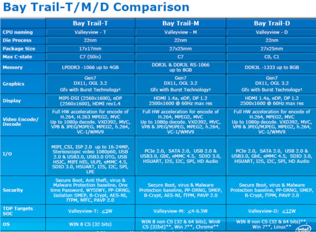 Intel Aotm Bay trail-t SoC