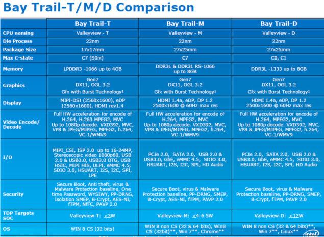 Intel Aotm Bay trail-t SoC