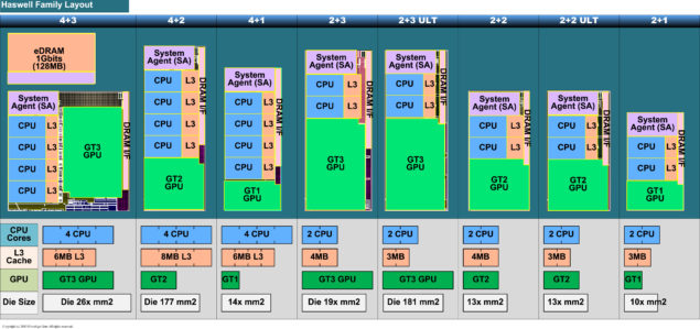 Haswell Die Configuration
