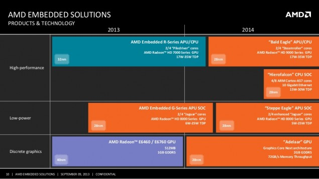 AMD Embedded Roadmap Products 2014