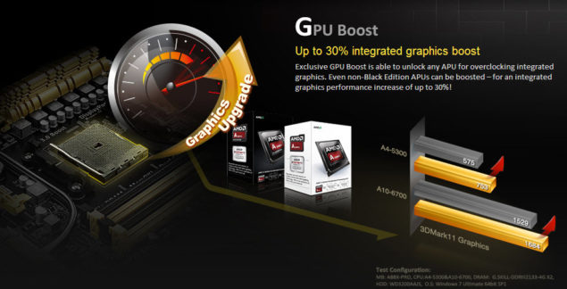 AMD GPU Boost FM2+ Motherboard