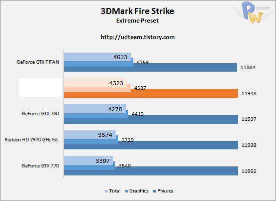 AMD Hawaii R9-290X 3DMark Firestrike Extreme