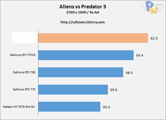 AMD Hawaii R9-290X Aliens Vs Predators
