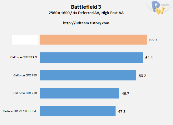 AMD Hawaii R9-290X Battlefield 3 AA
