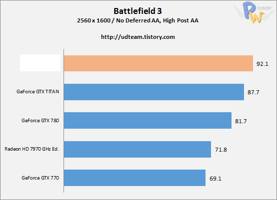 AMD Hawaii R9-290X Battlefield 3