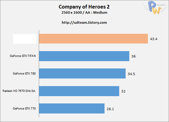 AMD Hawaii R9-290X Company of Heroes 2