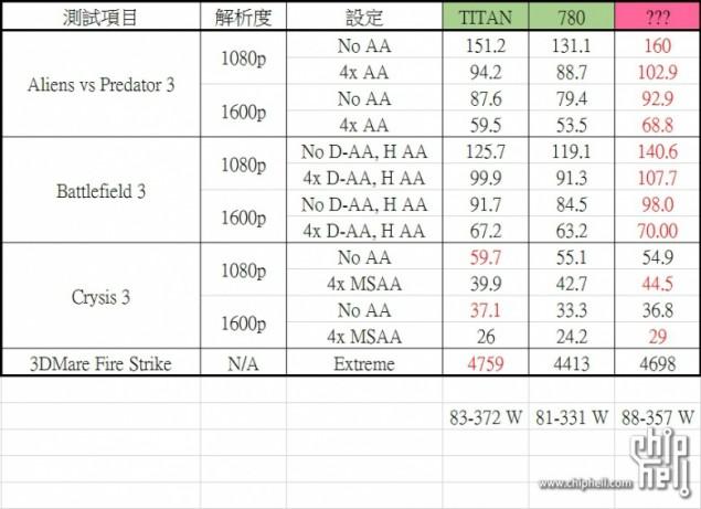 AMD Hawaii R9-290X GPU Performance