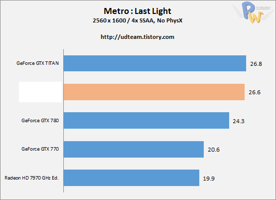 AMD Hawaii R9-290X Metro Last Light