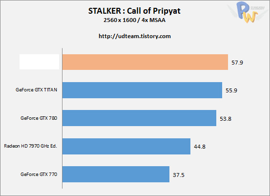 AMD Hawaii R9-290X Stalker Call of Pripyat