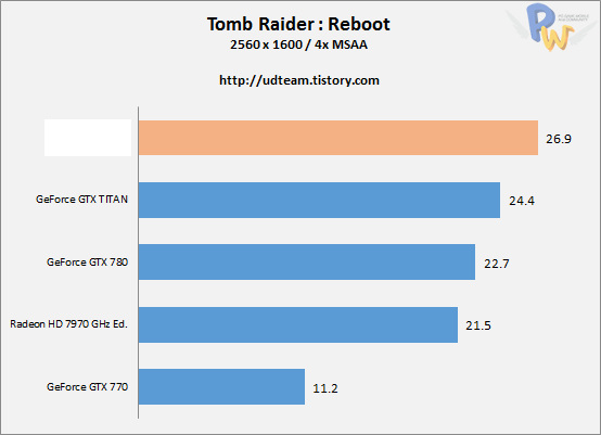 AMD Hawaii R9-290X Tomb Raider