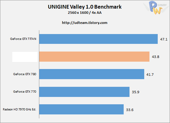 AMD Hawaii R9-290X Unigine Valley