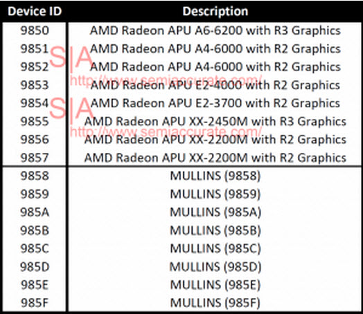 AMD R2 R3 APU Graphics