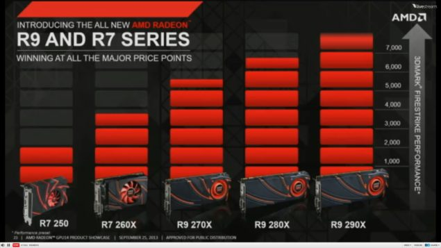 AMD Volcanic Islands Radeon R9 R7 Family