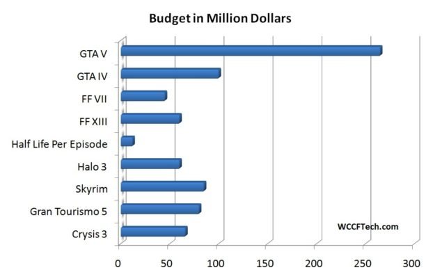 GTA V Most Expensive Game