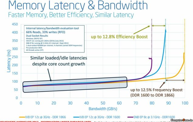 Intel Ivy Bridge-EP Memory Latency And Bandwidth