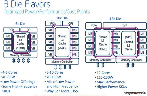 Intel Ivy Bridge-EP Xeon Die Configuration