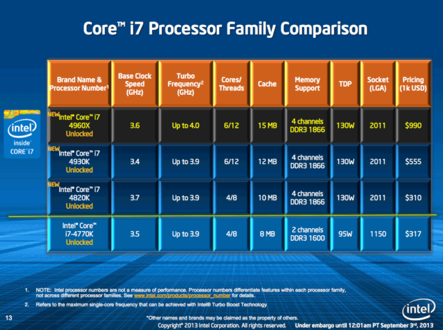 Ivy Bridge-E Core i7 Lineup