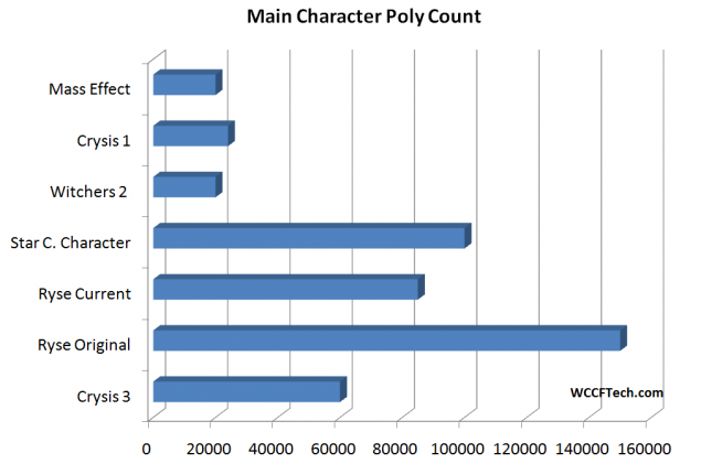 Main Charachter Poly Count Ryse Star Citizen